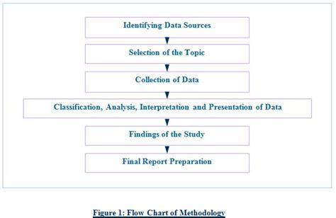 flowchart of research methodology dissertation flow chart