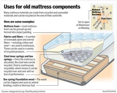 How Are Mattresses Recycled by Recycle This Guide To Recycling Common Items
