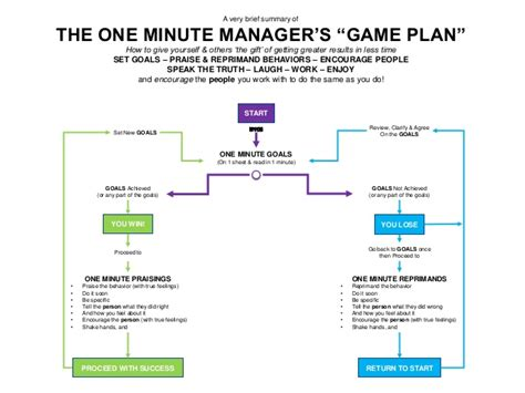 the one minute manager the one minute manager