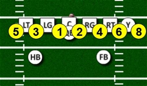football holes diagram run numbering system football strategies