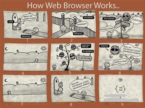 How Browser Works | how web browsers work beheading boredom
