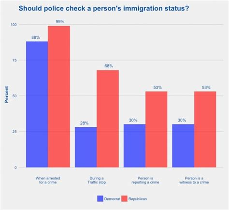 Immigration Status Search Poll 93 Of Texans Want To Check Immigration Status During Arrests
