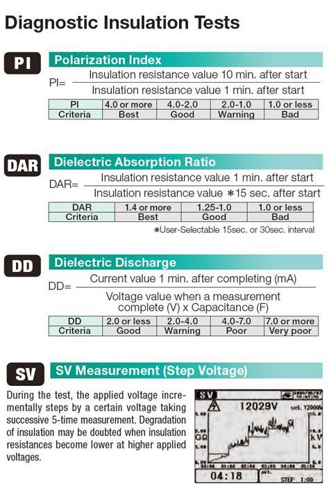 Insulation Tester Kyoritsu 3128 High Voltage Insulation Tester kyoritsu 3128 digital cat iv high voltage 12 kv insulation tester test equipment
