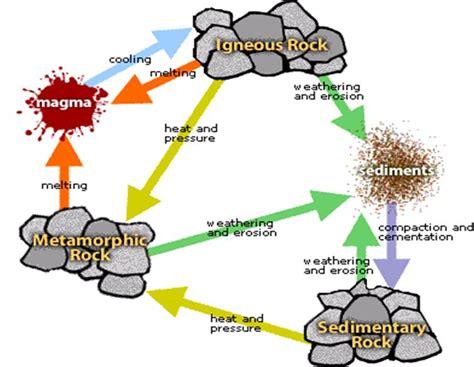 diagram of metamorphic rock mssmith rock cycle