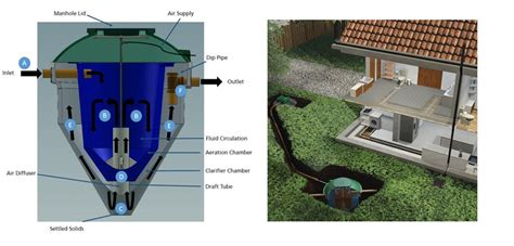 How Does A Planter Work by Dms Sewage Treatment Plant