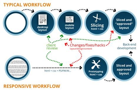 how to design a workflow how to design responsively