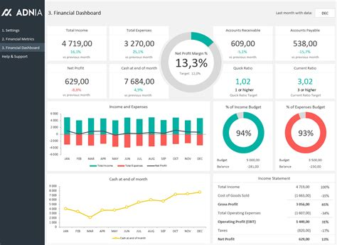 financial dashboard template adnia solutions