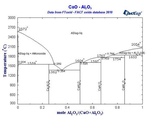 ceramic phase diagrams cao sio2 phase diagram ceramic phase diagram elsavadorla