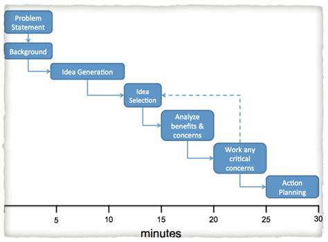 Online Team Builders Work From Home Reviews - digital marketing agency london drawn in digital ltd