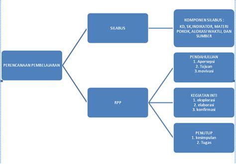 Perancanaan Dan Strategi Pembelajaram Matematika dasar dan proses pembelajaran matematika desain silabus