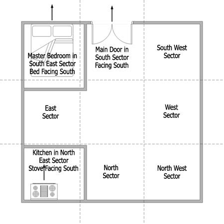 best colors for northeast facing rooms feng shui north feng shui southeast facing bedroom home everydayentropy com