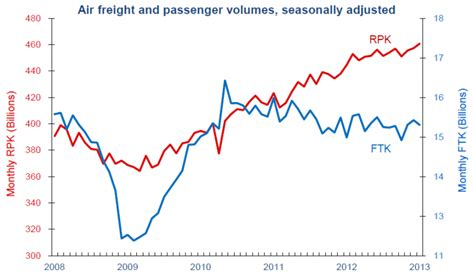 the world s airlines need more nourishment than an espresso despite iata s raised forecast