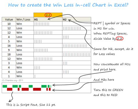 How To Create A Win Loss Chart In Excel Tutorial Template 187 Chandoo Org Learn Excel Excel Create Chart Template