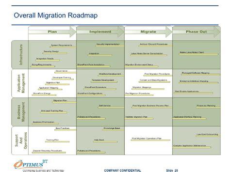 lotus notes migration lotus notes migration