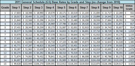 2011 GS Pay table   Saving to Invest