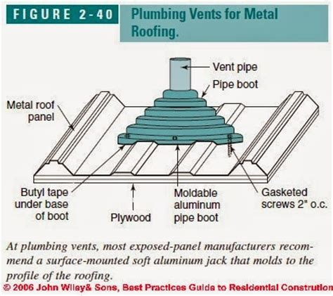 a bed plumbing roof vents