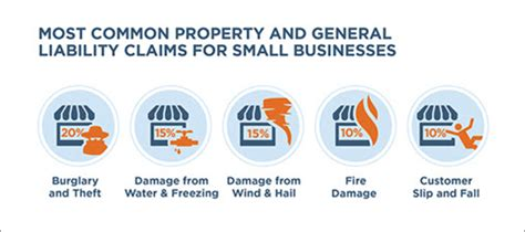 general liability insurance for small businesses the