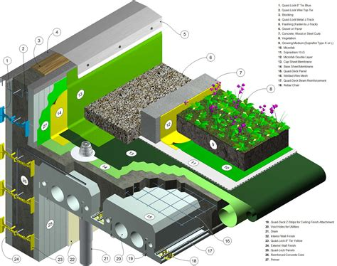green roof green roofs with insulated concrete forms thermal performance research study