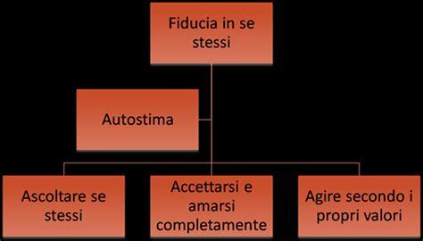 autostima test fiducia in se stessi autostima test autostima