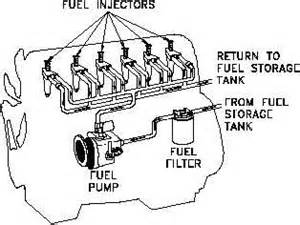 Fuel System In Diesel Engine Fuel System