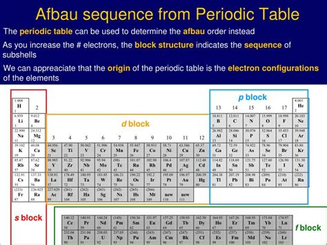 ppt atomic electron configurations and chemical
