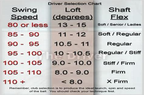 swing speed chart for irons swing speed shaft flex chart how to increase your golf