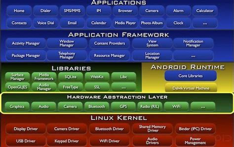 android layers android architecture the android mania