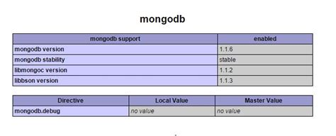 Mongodb Insensitive Search Updating Numberlong Through Mongoose Turns Into Timest