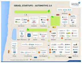 Connected Car Israel Mapping Israel Start Ups Automotive 2 0 Vertex