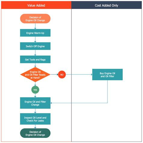 mlv workflow cross functional flowcharts business process conceptdraw