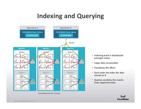 couch nosql how companies use nosql couchbase nosql now 2014