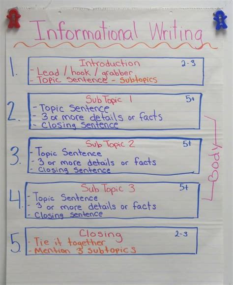Writing An Informational Essay by Informational Writing Anchor Chart Help Students Organize Their Expository Writing