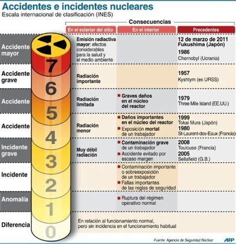 escala internacional de accidentes nucleares wikipedia troposfera org blog escala ines de accidentes nucleares