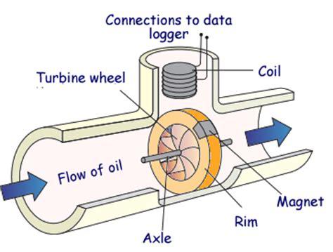 flow meter diagram a guide to choosing correct fuel flow meter mechanical