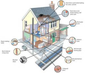 residential plumbing plans quotes