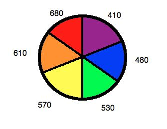 color wheel with wavelengths colors of coordination complexes chemistry libretexts