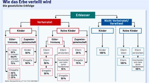 Brief B5 Schweiz Deutschland erben und vererben wie die geliebte zur haupterbin wird