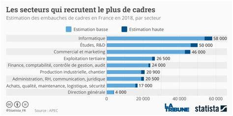 Cabinet Recrutement Lorraine by Cabinets De Recrutement De Cadres En Lorraine All Info