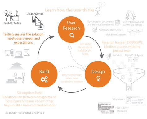 user experience frameworks methodologies  artifacts