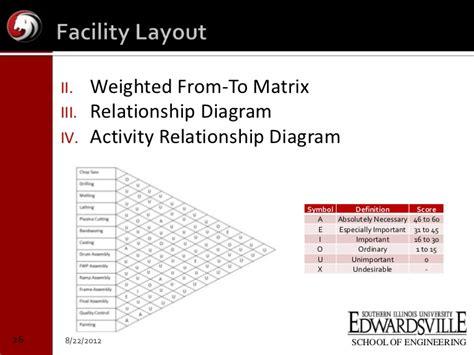 activity relationship diagram senior design presentation siue