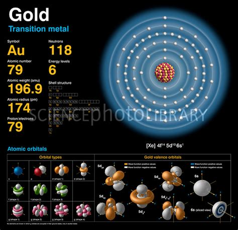 uranium protons and neutrons gold atomic structure stock image c018 3760 science