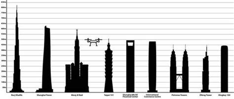 500 feet to meters libraries and the new faa drone rules american libraries