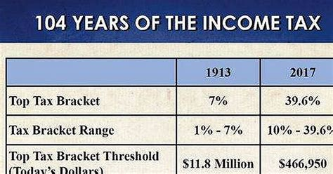 gift tax code section 104 years of the tax code summed up by one brutal chart