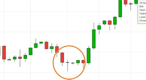 what does pattern mean 21 easy candlestick patterns and what they mean