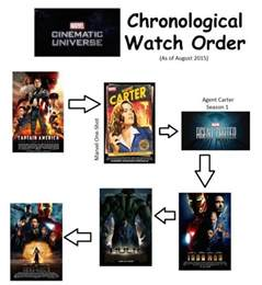 a guide to every marvel tv show in