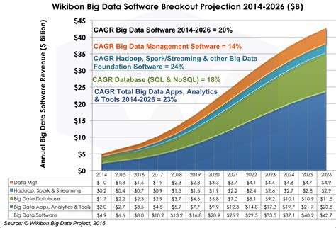 big data economics towards data market places nature of data exchange mechanisms prices choices agents ecosystems books 2016 2026 worldwide big data market forecast wikibon