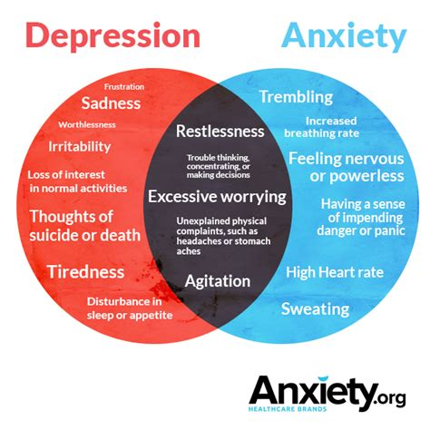 stress symptoms distinguishing depression from anxiety in adults