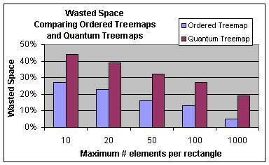 qt layout percent quantum treemaps for a zoomable image browser