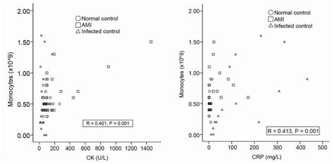 f creatine kinase total serum significant increases in monocyte counts and serum