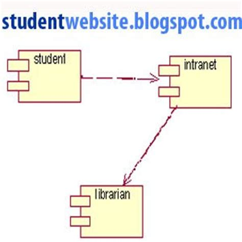 component diagram in rational implement library management system software component lab